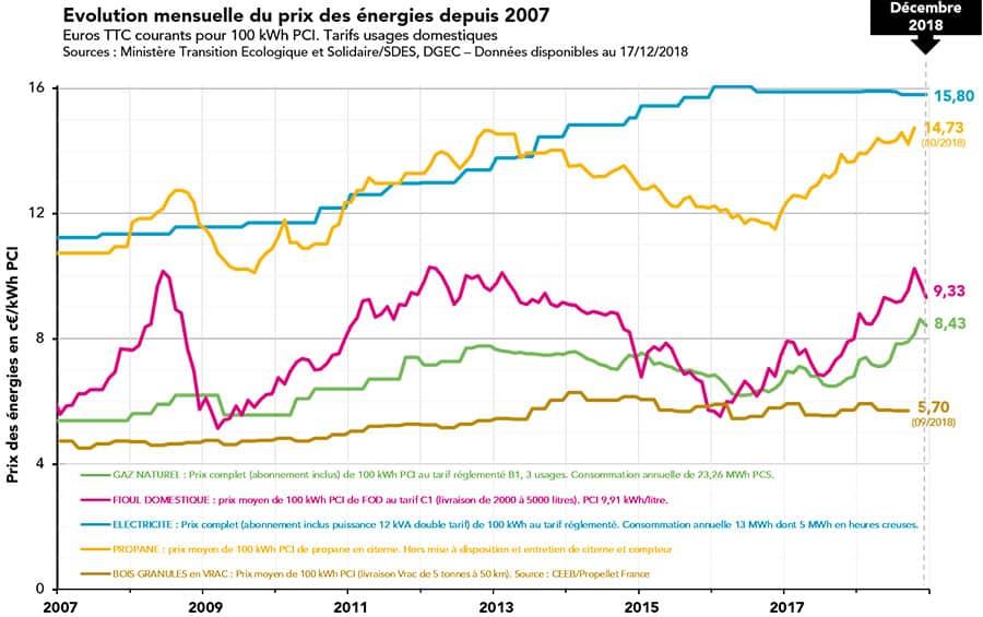 Evolution du prix des énergies depuis 2007 - GRDF